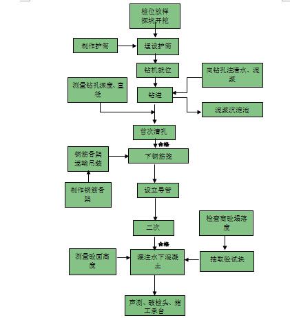 郑州高架桥施工组织设计(变截面箱梁 花瓶式墩)