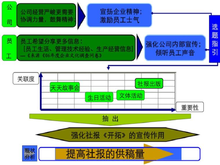 国家优秀QC小组成果案例(管理型)