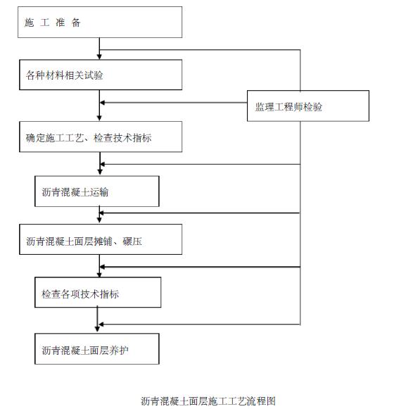 清华大学明德路市政工程综合管网及道路施工组织设计(126页)_10