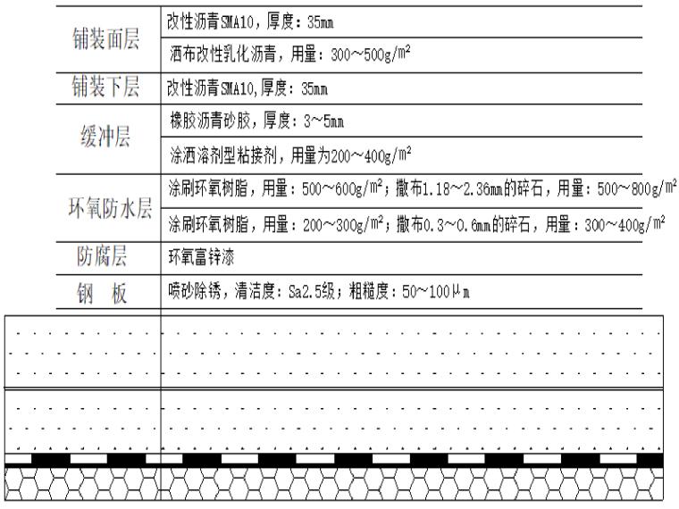 钢桥面三种常用铺装方案介绍(22页)