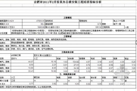 合肥市2011年2月某办公楼建安工程造价指标分析