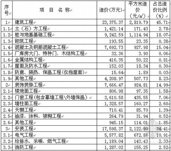 [上海]办公楼市政道路桥梁工程造价指标汇编(2012)