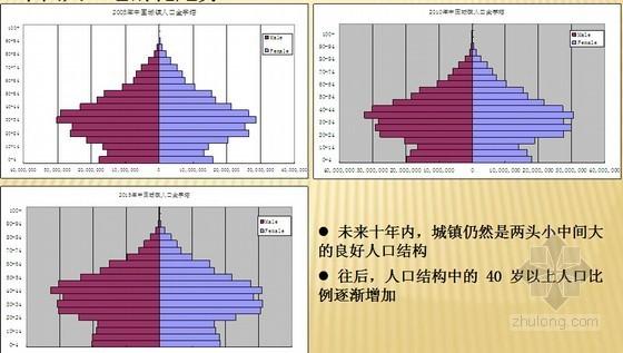 养老地产规划项目专题研究报告(含案例分析)