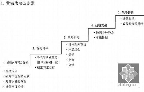 [标杆房企]房地产营销策划实用图表(含方案汇编)-营销战略五步骤