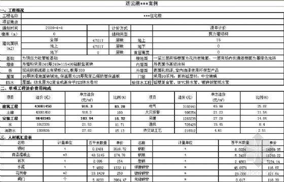 江苏连云港住宅楼造价指标(2005年6)