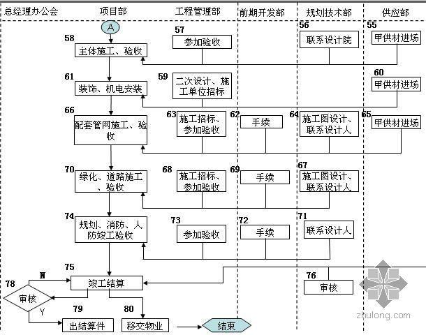 房地产工程管理部流程---项目建设流程图