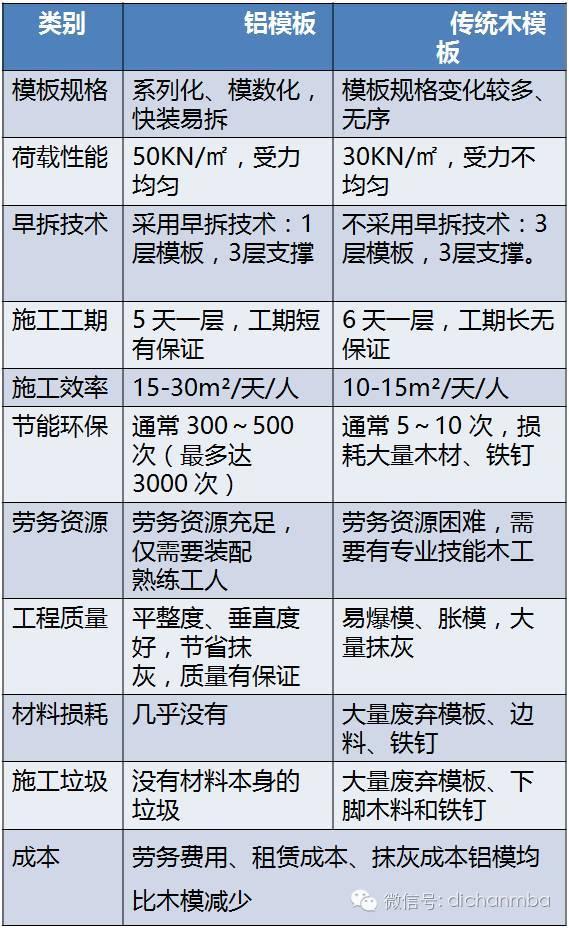 U形梁新工艺新技术资料下载-万科工程新工艺新技术解析,建议收藏!