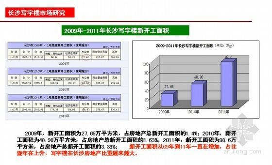 [长沙]大型房地产商业项目营销策划方案(PPT格式 167页)