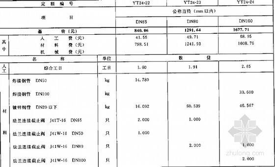 2006年版电力建设工程预算定额 第1册 建筑工程(上册)