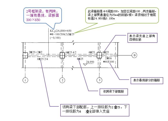 混凝土结构施工图平面整体表示方法