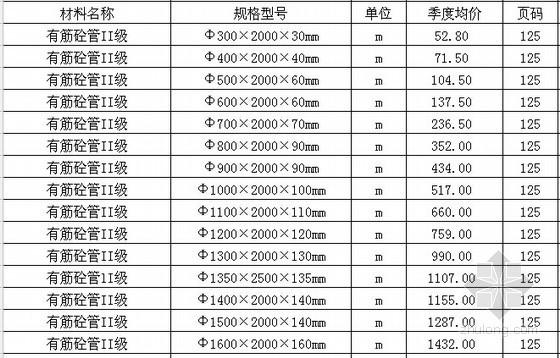 [河南]郑州2015年一季度建设工程材料信息价格(7700余项)