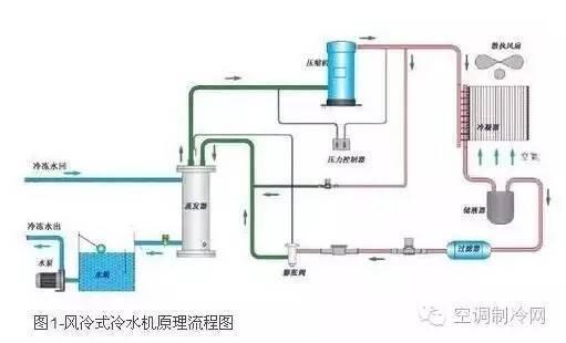 水冷式冷水机组与风冷式冷水机组有何区别?
