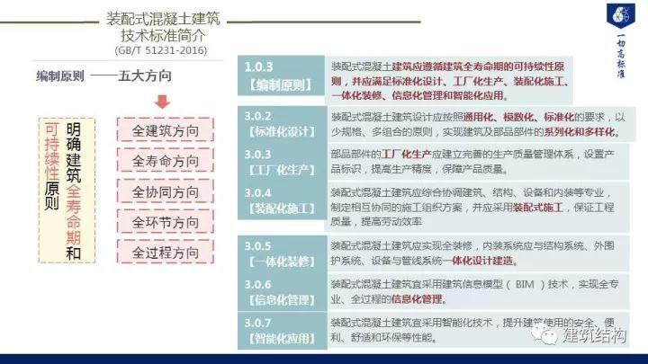 装配式建筑发展情况及技术标准介绍_43