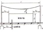 初入建筑行业,这些防雷接地规范你清楚吗!