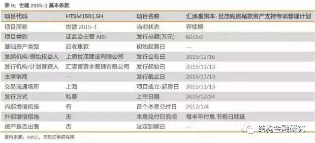 深度!中国房地产证券化的核心应用模式!(收藏!)_9