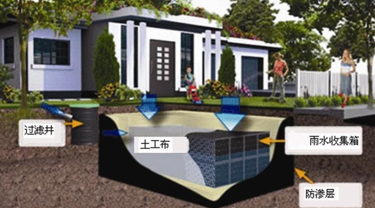 雨水收集系统施工流程