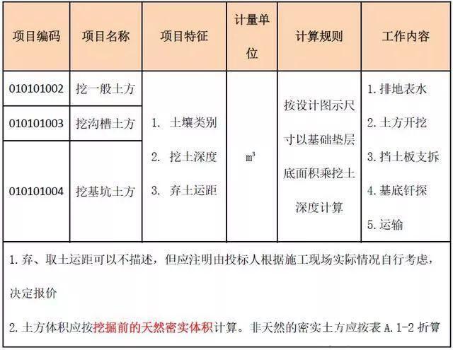 土石方工程造价中的细节解析_3