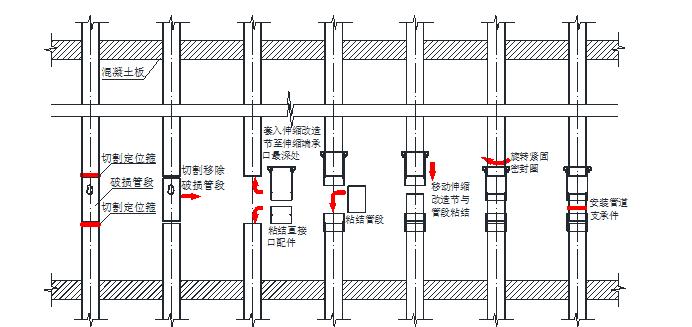 PVC-U排水立管修补改造施工工法