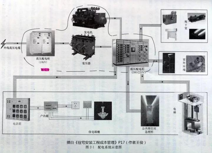 某超高层变配电室选址的技术经济分析