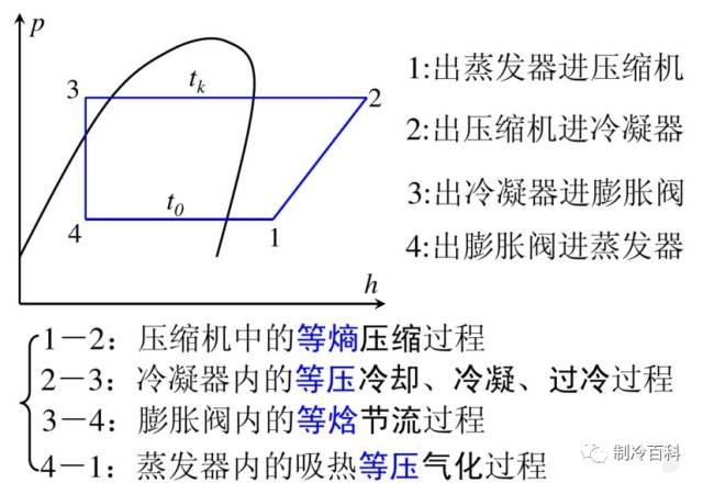 干货┃制冷原理工况与热力计算_3