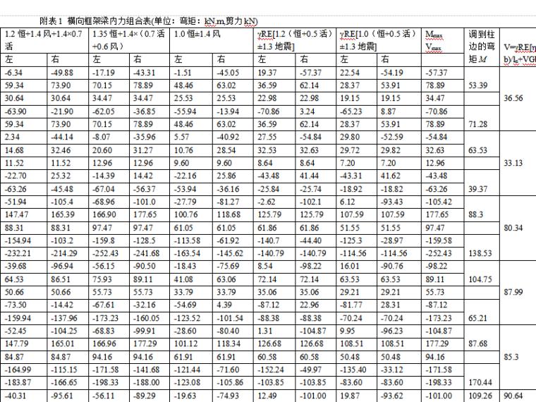 6层住宅楼横向框架结构的计算分析表(word,7页)