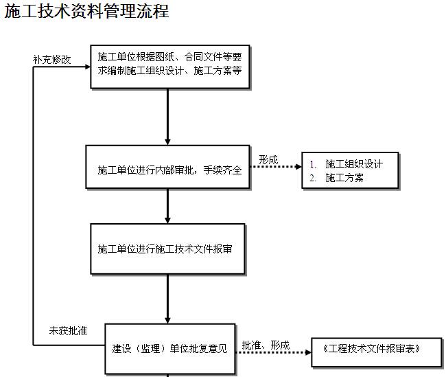 施工资料管理流程图及附表
