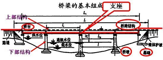 桥梁工程内业资料分享学习_13