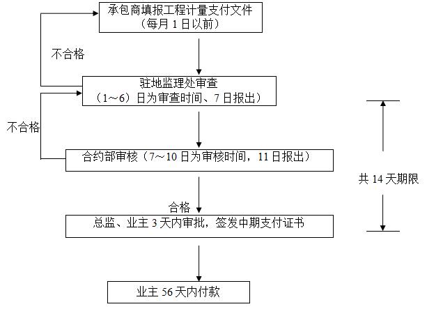 某电器厂工程监理细则(共92页)_5