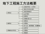 【全国】地下工程施工技术讲义(共49页)