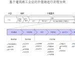 建筑施工企业流程管理与项目管理(85页)