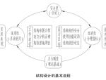 结构设计基本流程及相关基本要求