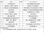 建筑工程质量验收监督综合表填写范本
