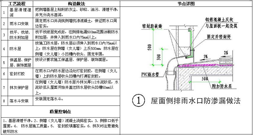 知名房地产公司机电做法标准(图集)_10