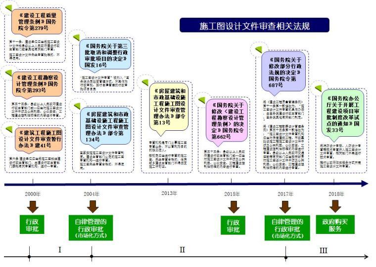施工图设计文件审查制度发展历程的回顾与分析