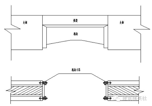 木工模板施工方案模板施工技术(干货)_7
