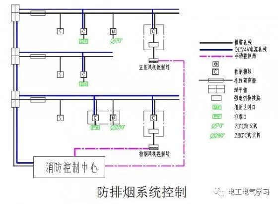 电气消防联动控制系统设计思路_8