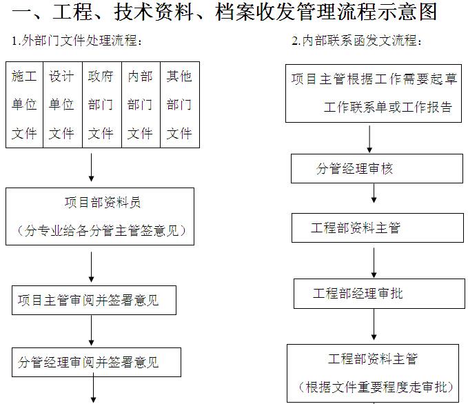 工程管理流程制度及应用表格