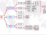 【全国】剪力墙钢筋工程量计算(共45页)