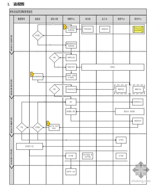 某房地产公司材料设备类采购管理流程