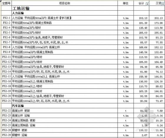 20KV及以下架空线路工程预算定额电子版