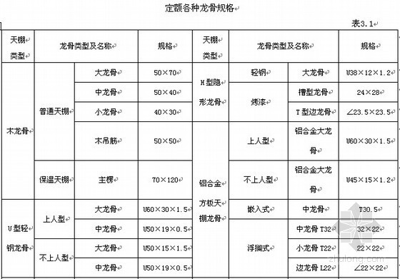 山西省装饰工程预算定额说明(2011)