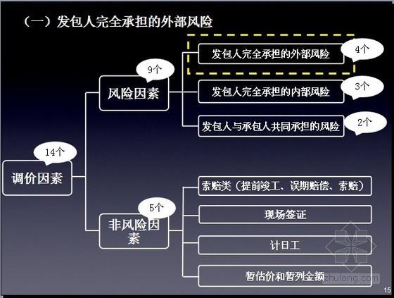 [PPT]2013工程量新清单工程价款管理实务培训讲义(119页)