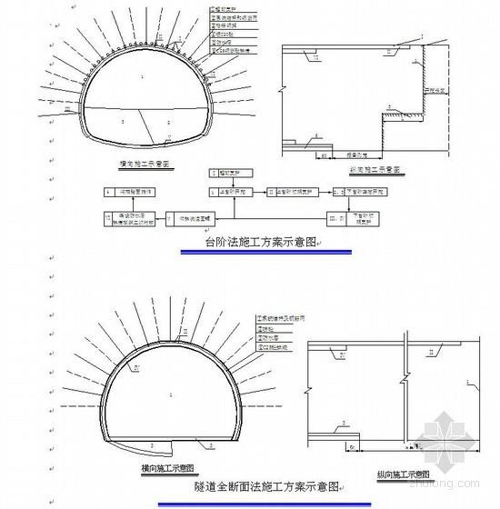彭武高速公路分离式独立双洞隧道施工组织设计