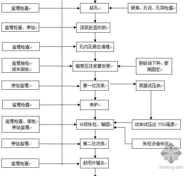 深圳某市政隧道高边坡工程预应力锚索施工监理流程图