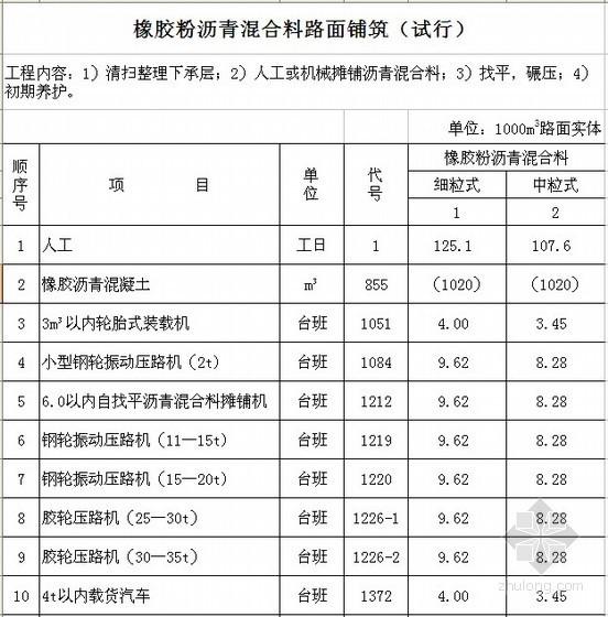 [北京]橡胶沥青混合料路面铺筑(试行)