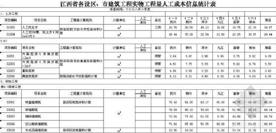 江西省各地区建筑工程实物工程量人工成本信息统计表