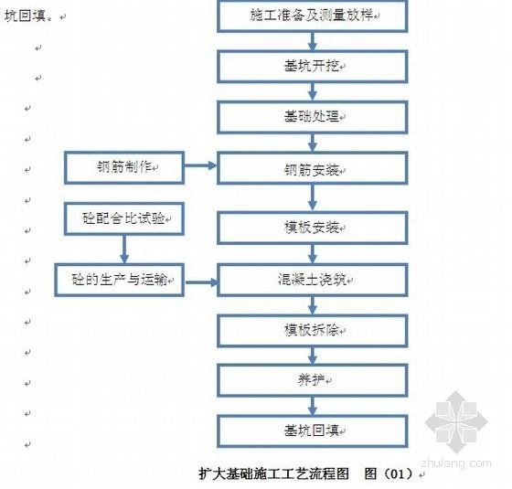 [广东]城市桥梁扩大基础及承台施工方案(中铁)