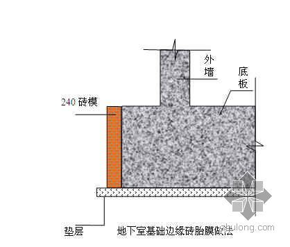 某地下车库混凝土工程专项施工方案