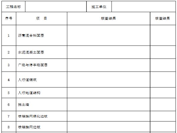 市政道路单位工程观感质量检查记录