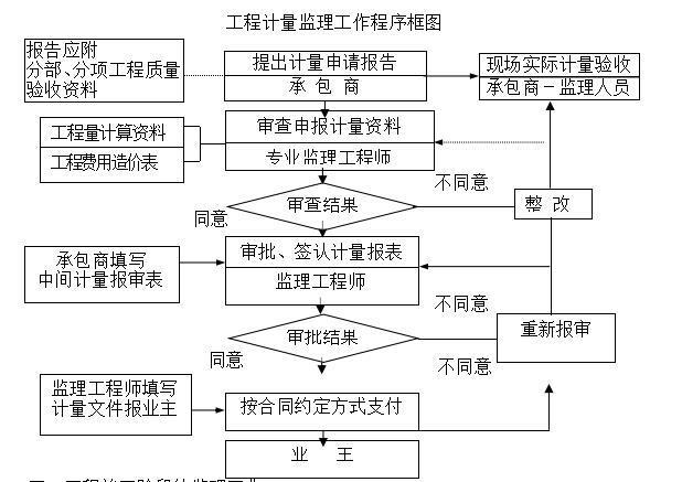 工程计量监理工作程序框图